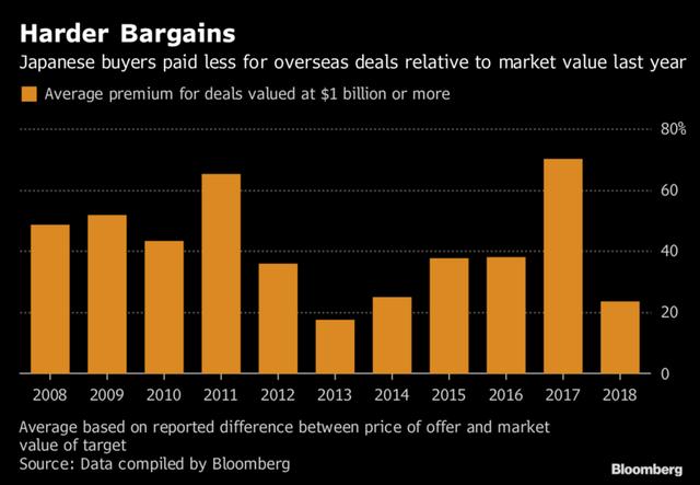 Các công ty Nhật Bản có 890 tỷ USD tiền mặt và đó là 1 sốh họ tiêu nó - Ảnh 2.