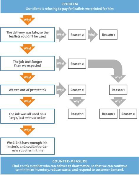 5 Lý Do- Phương pháp giải quyết được mọi vấn đề từ gốc rễ của nhà sáng lập Toyota - Ảnh 1.