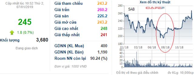 Sabeco – Khi thương hiệu Việt trong tay ông chủ ngoại - Ảnh 1.