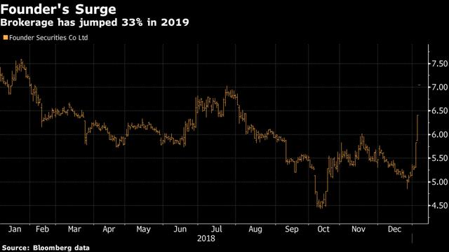Cổ phiếu này tăng 34%, trở thành ngôi sao trên phân khúc chứng khoán ảm đạm của Trung Quốc nhưng không ai biết vì sao nó tăng - Ảnh 1.