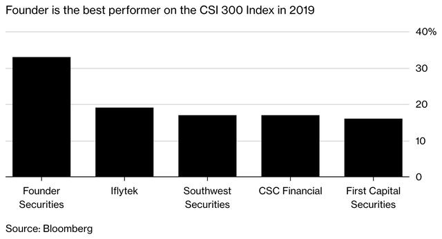 Cổ phiếu này tăng 34%, trở thành ngôi sao trên phân khúc chứng khoán ảm đạm của Trung Quốc nhưng không ai biết vì sao nó tăng - Ảnh 2.