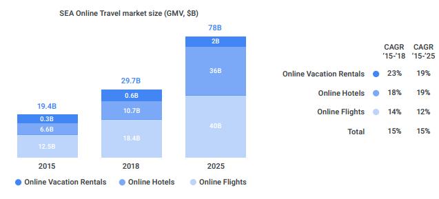 Google: Ngành du lịch trực tuyến Đông Nam Á sẽ đạt giá trị 78 tỷ USD vào năm 2025 - Ảnh 1.
