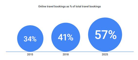 Google: Ngành du lịch trực tuyến Đông Nam Á sẽ đạt giá trị 78 tỷ USD vào năm 2025 - Ảnh 2.