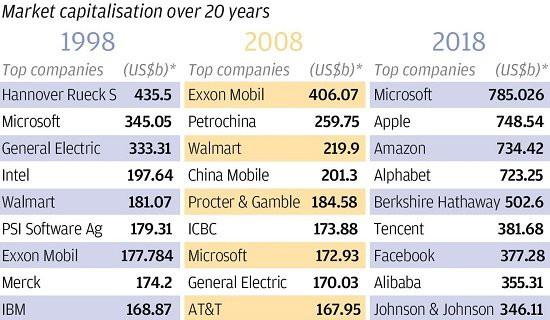 20 năm qua, đế chế thương mại toàn cầu được chuyển vào tay 1 vài tập đoàn công nghệ - Ảnh 3.