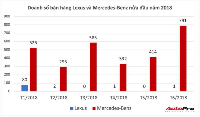 hãng ES Lexus quay trở lại - Cuộc đấu đơn độc, đầy cam go có xe sang Đức ở Việt Nam - Ảnh 1.