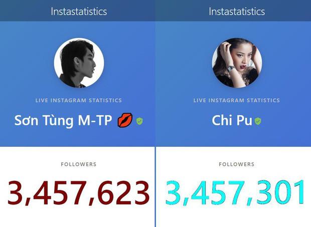 Sơn Tùng M-TP chính thức vượt mặt Chi Pu trở thành nghệ sĩ Việt có lượt theo dõi khủng nhất trên Instagram! - Ảnh 1.
