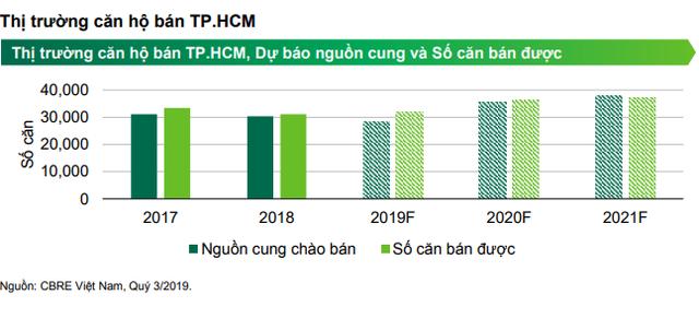 Siêu dự án của Vingroup lập kỷ lục bán hàng tại TPHCM - Ảnh 1.