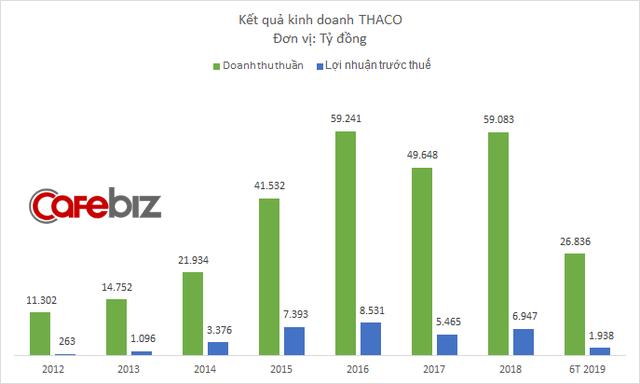 Vay nợ tăng mạnh từ đầu năm, Thaco sắp vay tiếp 3.000 tỷ đồng bằng trái phiếu - Ảnh 1.