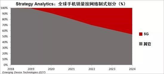 Dự đoán sức nóng doanh số smartphone 5G vào năm sau - Ảnh 2.