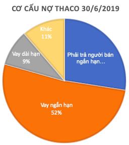 THACO tăng 6.500 tỷ dư nợ vay: Nếu 1 năm mà không thấy hướng ra dễ bị ngân hàng 'chặt' luôn cùng HAGL, vì mình cũng nợ - Ảnh 2.