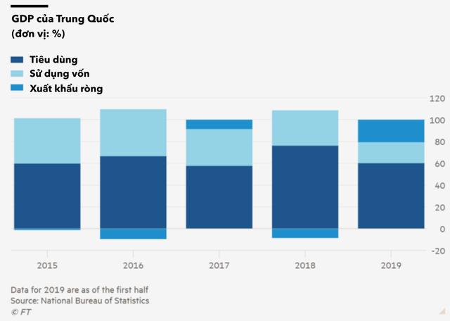 Vòng luẩn quẩn của của sự trì trệ ở Trung Quốc: Kinh tế giảm tốc, ngân hàng thắt chặt cho vay, chính quyền địa phương không có tiền để đầu tư những dự án kích thích tăng trưởng - Ảnh 1.