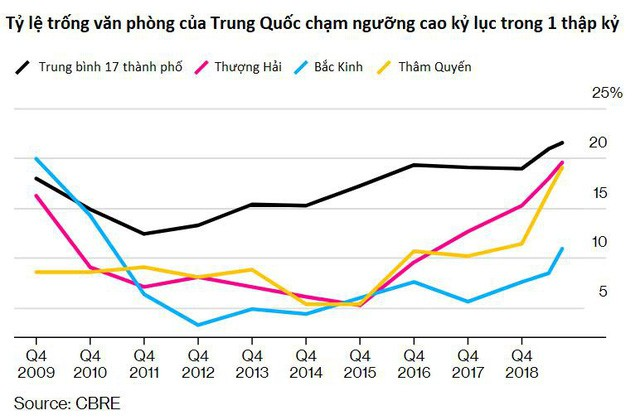 Tình trạng văn phòng trống tại Trung Quốc cao kỷ lục trong một thập kỷ  - Ảnh 1.