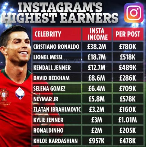 Người nổi tiếng kiếm được bao nhiêu tiền từ việc đăng bài trên Instagram? - Ảnh 1.