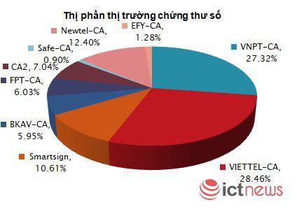 Viettel, VNPT nắm giữ hơn 55% thị phần dịch vụ chứng thực chữ ký số công cộng - Ảnh 1.