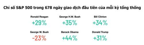 Chứng khoán Mỹ biến động thế nào dưới thời các đời tổng thống? - Ảnh 1.