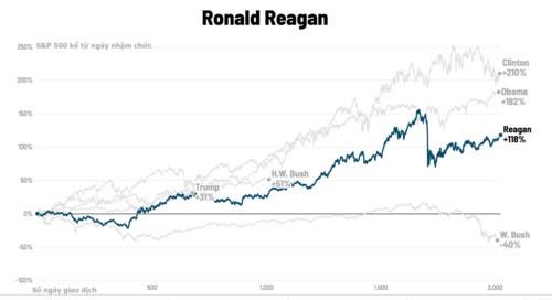 Chứng khoán Mỹ biến động thế nào dưới thời các đời tổng thống? - Ảnh 3.