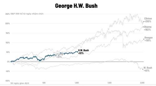 Chứng khoán Mỹ biến động thế nào dưới thời các đời tổng thống? - Ảnh 6.