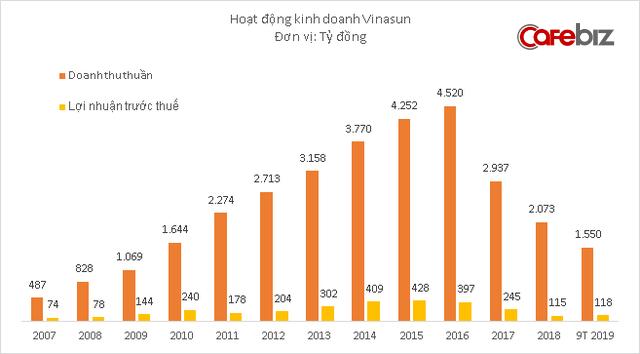 Vinasun tiếp tục chiến lược ít nhưng chất: Doanh thu vẫn thấp nhưng lợi nhuận 9 tháng tăng 70%, gần hoàn thành kế hoạch cả năm - ảnh 3