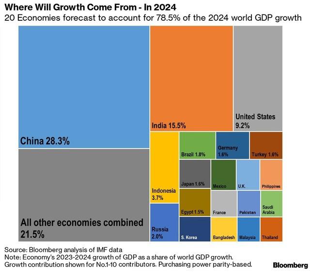 Bloomberg: Việt Nam nằm trong 20 nền kinh tế có tác động lớn nhất đến tăng trưởng toàn cầu 2019 - Ảnh 2.