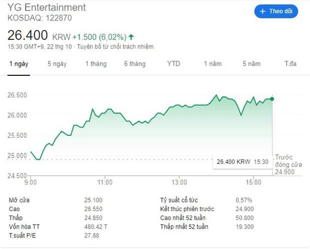 Cổ phiếu của YG tăng vọt khi có tin G-Dragon sẽ trở thành giám đốc sản xuất mới - Ảnh 1.