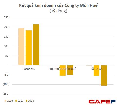 Nhóm nhà đầu tư vào Món Huế: Ông Huy Nhật đã cung cấp số liệu cho thấy công ty vẫn tăng trưởng, hiện không rõ ông này đang ở đâu - Ảnh 2.