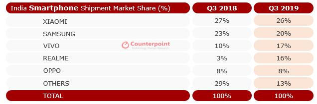 Không phải Xiaomi, đây mới là ông chủ thực sự trên thị trường smartphone Ấn Độ - Ảnh 1.