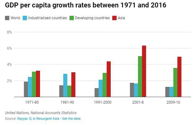 """Từ châu lục nghèo nhất thế giới, châu Á đã """"vượt khó"""" trở thành một thế lực kinh tế toàn cầu như thế nào? - Ảnh 1."""