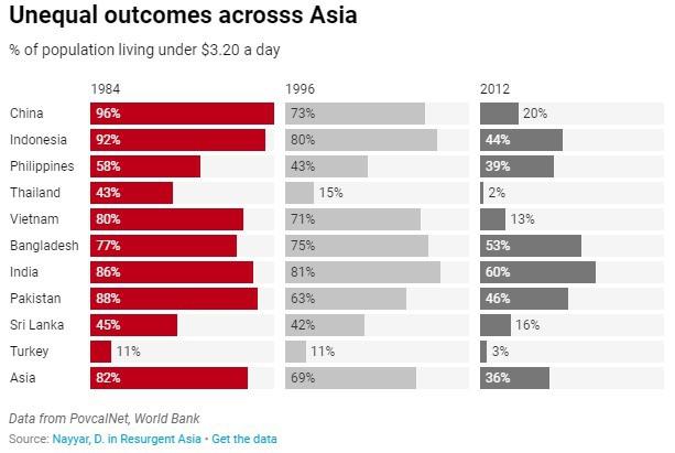 """Từ châu lục nghèo nhất thế giới, châu Á đã """"vượt khó"""" trở thành một thế lực kinh tế toàn cầu như thế nào? - Ảnh 2."""