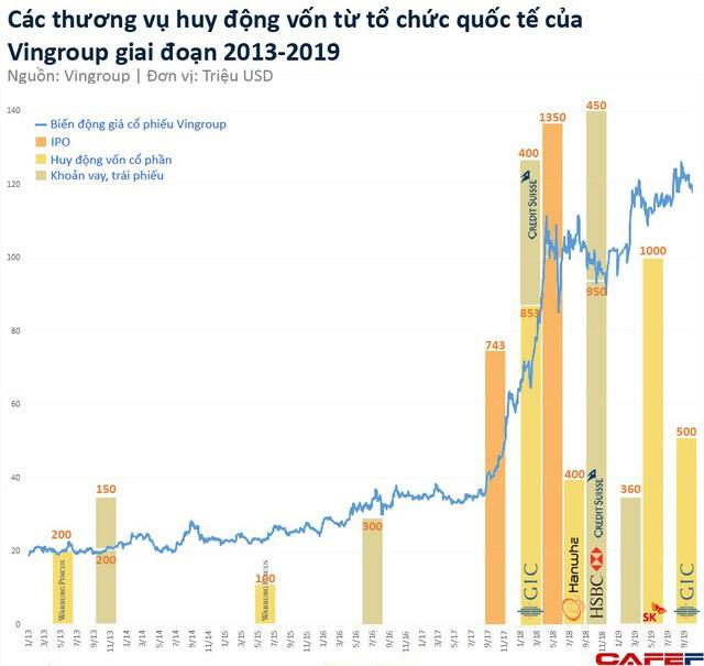 vingroup - photo 1 15701769581421340553662 - Chỉ trong 6 năm, Vingroup huy động được 7,6 tỷ USD từ các tổ chức quốc tế