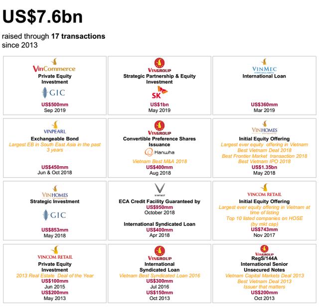 vingroup - photo 1 15701769609921552793537 - Chỉ trong 6 năm, Vingroup huy động được 7,6 tỷ USD từ các tổ chức quốc tế