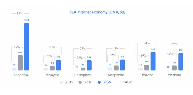 Google&Temasek: Quy mô kinh tế số Việt Nam năm nay tương đương Singapore, Tiki và Sendo có tiềm năng trở thành kỳ lân mới  - Ảnh 2.