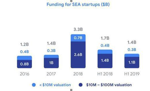 """Trong 4 năm, 37 tỷ USD vốn được rót, 3.000 startup internet mọc lên tại Đông Nam Á nhưng chỉ có 11 unicorn, 1 kỳ lân đến từ Việt Nam, Tiki và Sendo lọt top """"triển vọng"""" - Ảnh 4."""