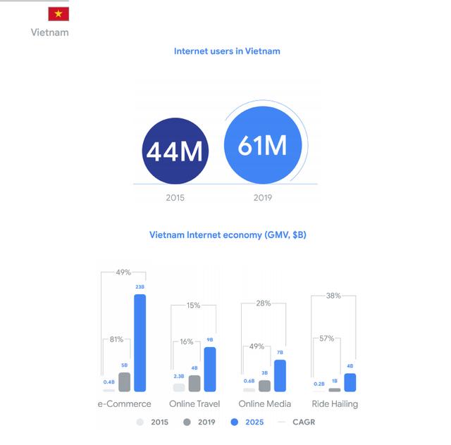 Google&Temasek: Quy mô kinh tế số Việt Nam năm nay tương đương Singapore, Tiki và Sendo có tiềm năng trở thành kỳ lân mới  - Ảnh 3.
