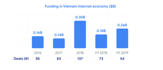 Google&Temasek: Quy mô kinh tế số Việt Nam năm nay tương đương Singapore, Tiki và Sendo có tiềm năng trở thành kỳ lân mới  - Ảnh 4.