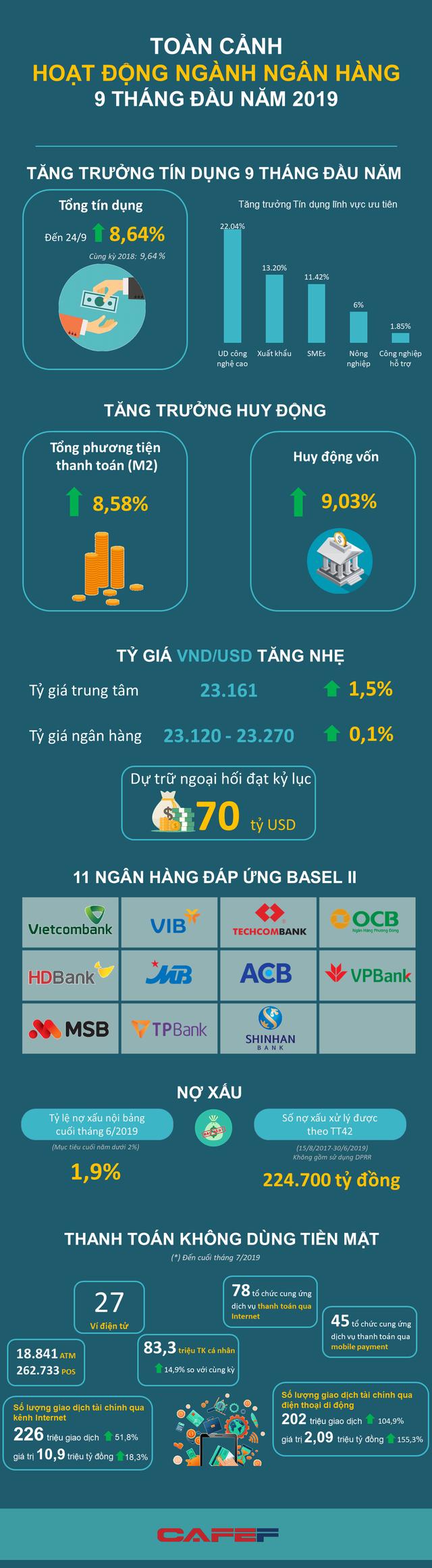 [Infographic] Toàn cảnh hoạt động ngành ngân hàng 9 tháng đầu năm 2019 - Ảnh 1.
