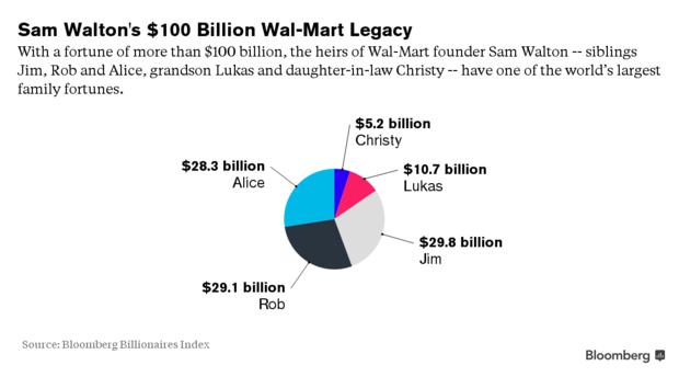 Chân dung người thừa kế trẻ nhất Walmart: Ung thư thận hiếm gặp từ 3 tuổi, bị ép sống như con nhà nghèo, không ham mạng xã hội, yêu thích đầu tư mạo hiểm và từ thiện - Ảnh 1.