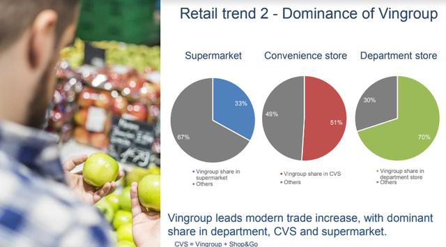 photo 1 1573353603134998815161 - Báo cáo Q&Me: Vingroup thống lĩnh thị trường bán lẻ trong năm 2019