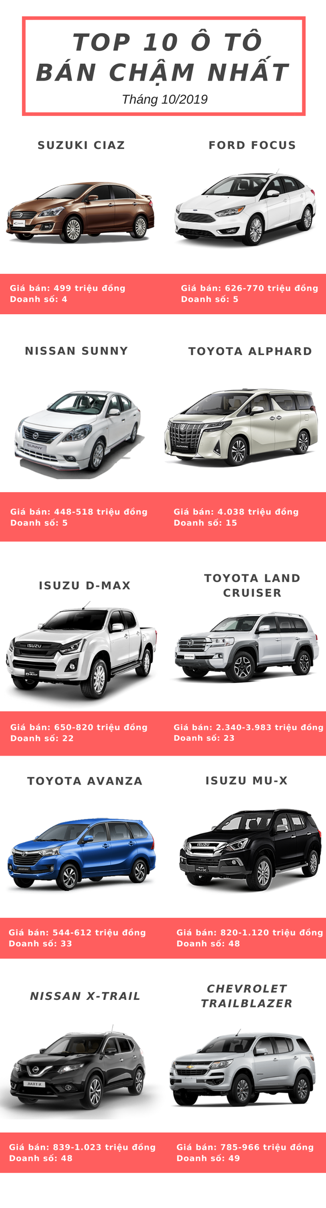 Điểm mặt 10 xe ô tô ế ẩm nhất trong tháng 10/2019: Suzuki Ciaz đầu bảng, Toyota góp mặt 3 mẫu xe  - Ảnh 1.