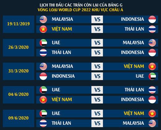 Cục diện bảng G và cơ hội của ĐT Việt Nam ở vòng loại World Cup 2022 - Ảnh 2.