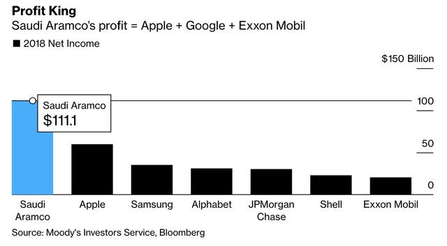 Thương vụ IPO nghìn tỷ USD xịt dần: Hạ mục tiêu định giá, thu hẹp quy mô IPO, NHTW cho phép nhà đầu tư vay gấp đôi để rót vốn - Ảnh 2.