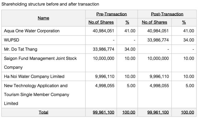 Cổ phiếu Nước Sông Đuống tăng 6 lần sau 3 năm: Shark Liên bất ngờ rời ghế CEO, hàng loạt xáo trộn về cổ đông - Ảnh 2.