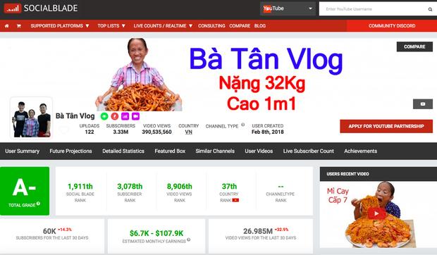 """Xếp hạng kênh Youtube ẩm thực - du lịch chất lượng nhất Việt Nam: Mỗi bà Tân Vlog xuất hiện, còn lại… """"lặn mất tăm"""" - Ảnh 4."""