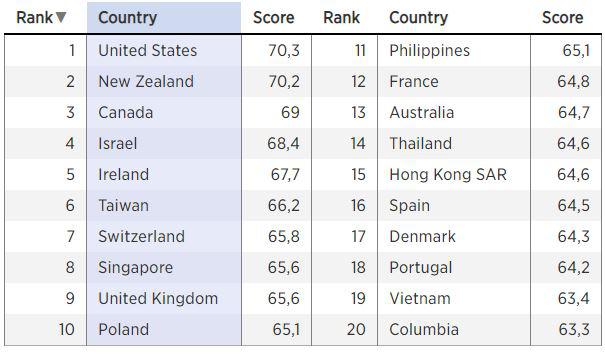 Việt Nam lọt top 20 quốc gia và vùng lãnh thổ tốt nhất cho nữ doanh nhân - Ảnh 1.