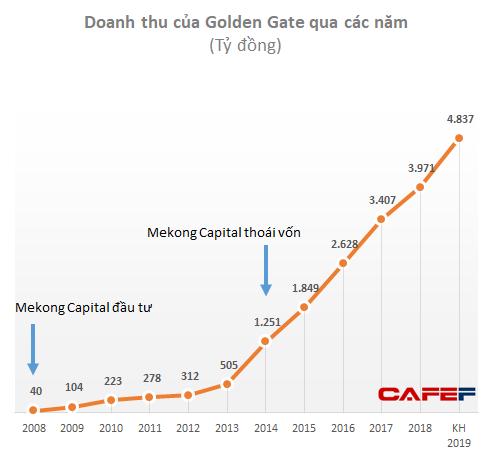 Sau những thành công ngoài mong đợi với Thế giới Di động, Golden Gate, Mekong Capital đang quá tự tin vào việc F88, Pharmacity cũng sẽ tăng trưởng đột phá?  - Ảnh 2.