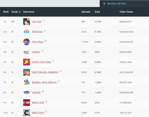 """Vlogger sở hữu kênh YouTube gần 3 triệu subs """"chất lượng nhất Việt Nam"""" hóa ra cũng hay làm nhiều video ăn uống """"lạ đời"""" thế này! - Ảnh 1."""