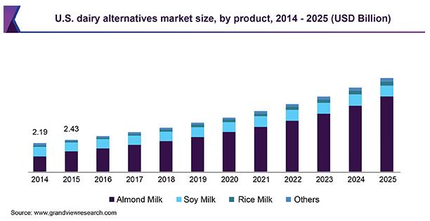 Khi sữa chay ngày càng được ưa chuộng: Quả bom nổ chậm cho ngành sữa truyền thống? - Ảnh 1.