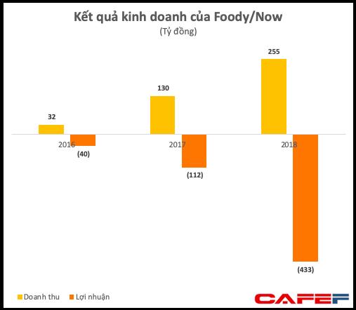 beFood bị dừng từ khi chưa ra mắt: Nhìn lại cuộc chiến 'khô máu thị trường giao đồ ăn tại Việt Nam - Ảnh 1.