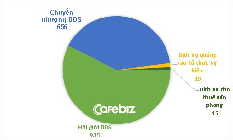 Mỗi tháng, đội môi giới bất động sản ở CenLand của Shark Hưng kiếm về hơn 100 tỷ đồng - Ảnh 2.