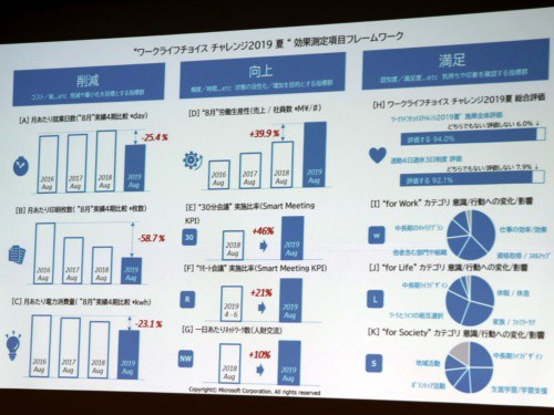 Microsoft Nhật Bản thử nghiệm cho nhân viên nghỉ luôn từ thứ Sáu đến Chủ Nhật, năng suất làm việc tăng tới 40% - Ảnh 2.