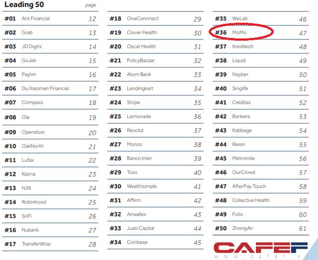 Momo là đại diện Việt Nam duy nhất trong Top50 fintech toàn cầu, Finhay lần đầu vào Top 50 công ty mới nổi - Ảnh 2.